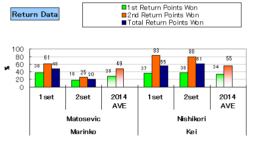 20140222_nishikori_stats_return