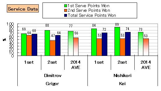 20140224_nishikori_stats_service
