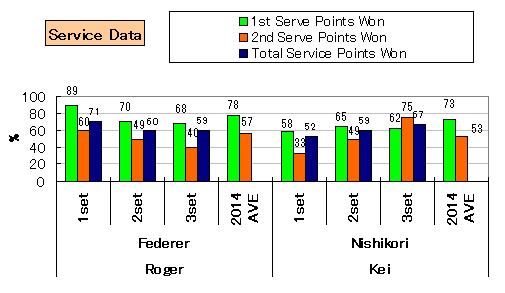 20140227_stats_serve