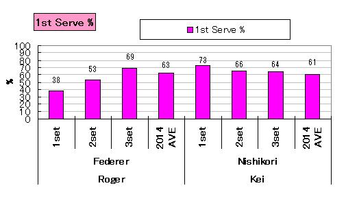 20140227_stats_serveIN