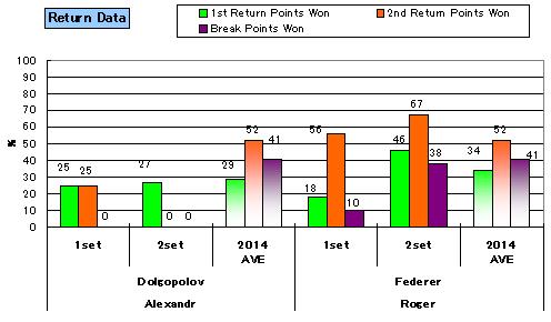 20140315_stats_return_1