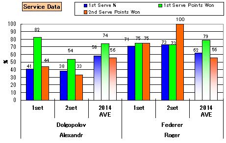 20140315_stats_serve_1