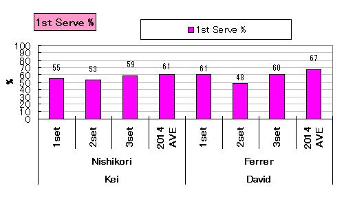 20140325_stats_serveIN