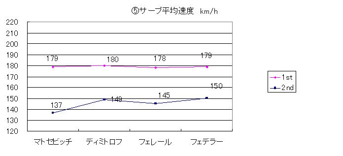 20140330_⑤サーブ平均速度