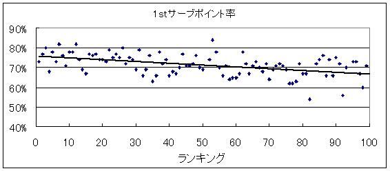 20140321_1stサーブポイント率