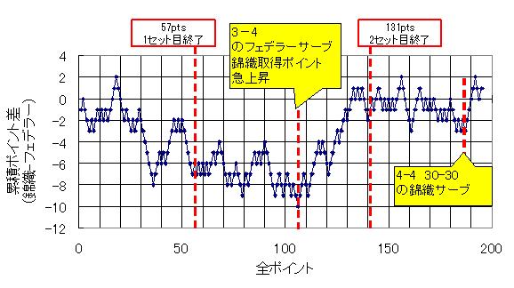20140328_累積ポイント差