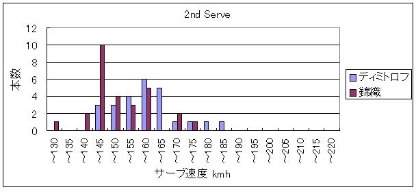 20140224_サーブ速度_2nd