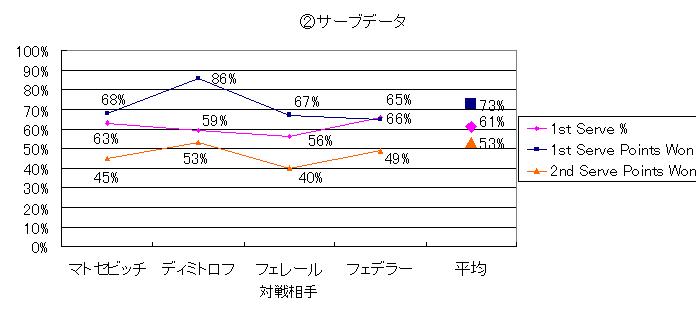 20140330_②サーブデータ