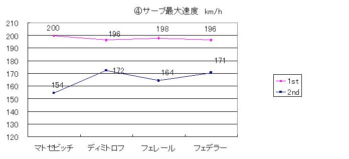 20140330_④サーブ最大速度