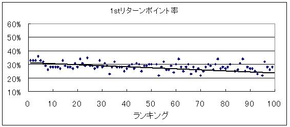 20140321_1stリターンポイント率