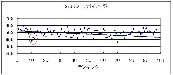 20140321_2ndリターンポイント率