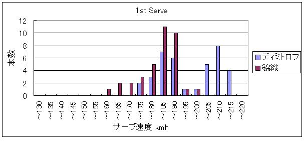 20140224_サーブ速度_1st