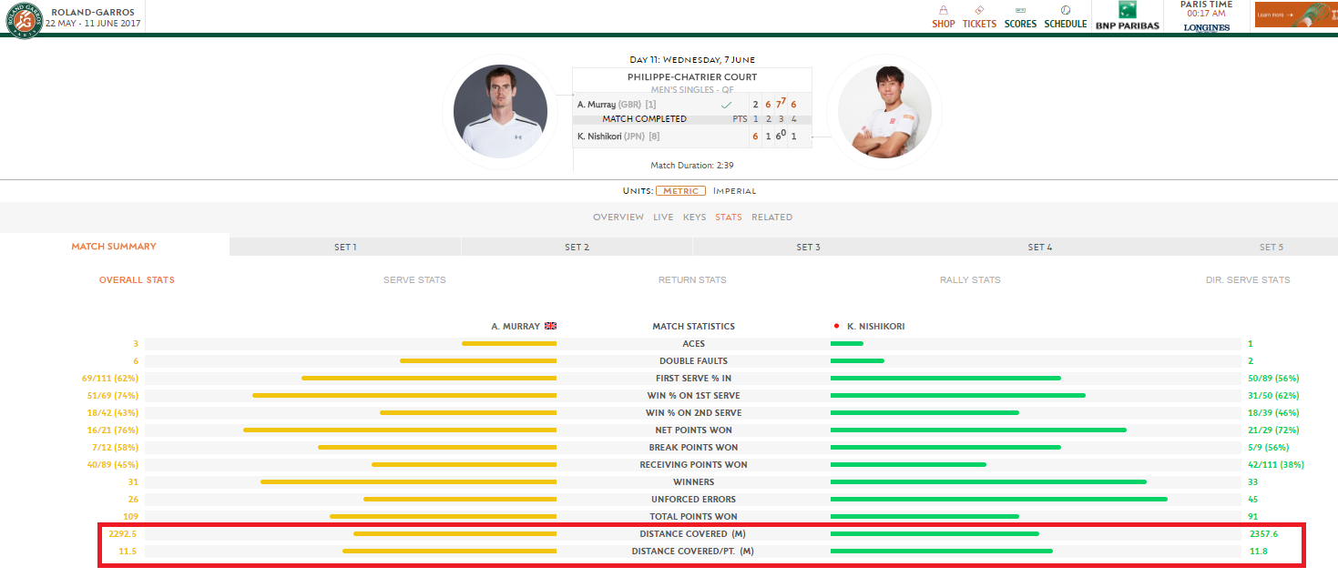 distance-nishikori-murray