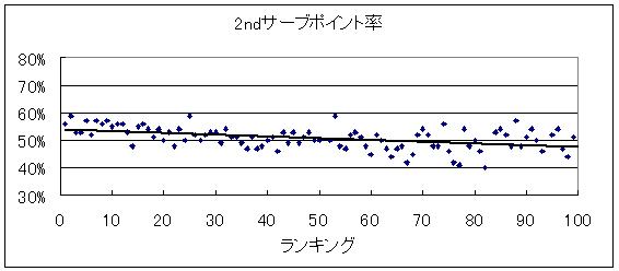 20140321_2ndサーブポイント率