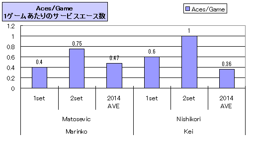 20140222_nishikori_stats_aces