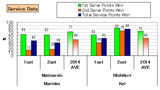 20140222_nishikori_stats_service
