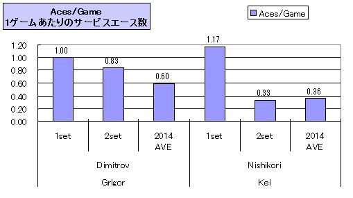 20140224_nishikori_stats_aces