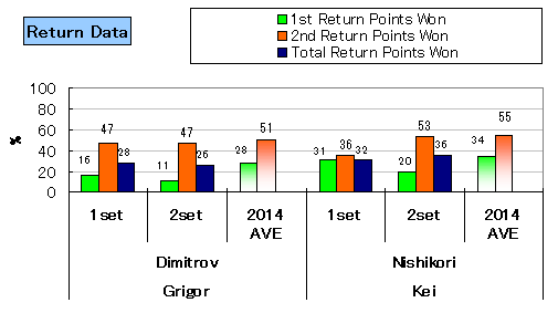 20140224_nishikori_stats_return