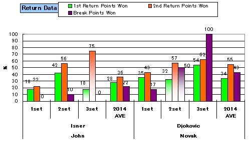 20140315_stats_return_2