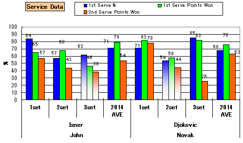 20140315_stats_serve_2