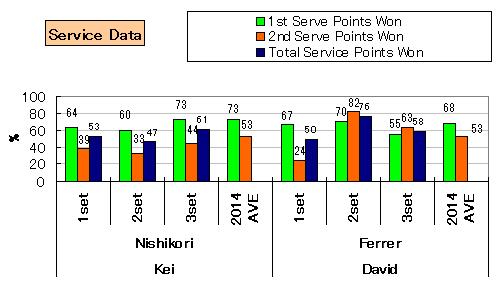 20140325_stats_serve
