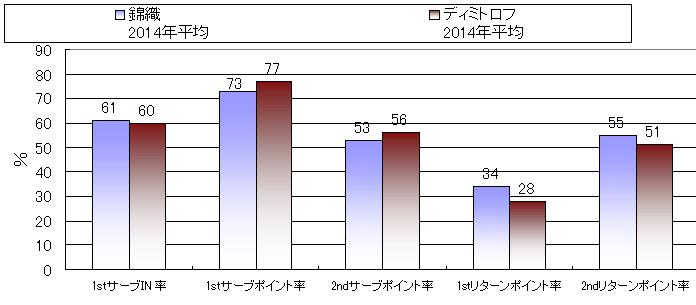 20140223_錦織ディミトロフ