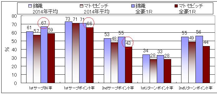 20140321_錦織マトセビッチ
