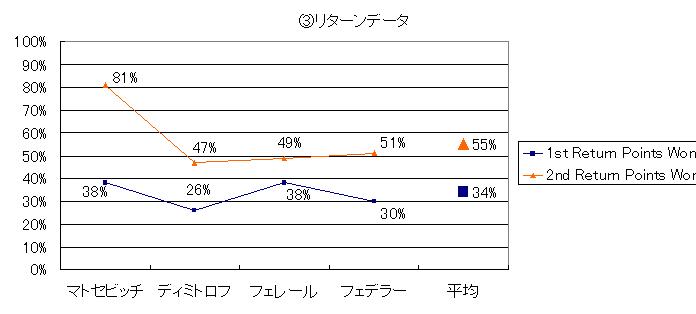 20140330_③リターンデータ