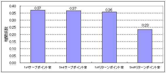 20140321_相関係数